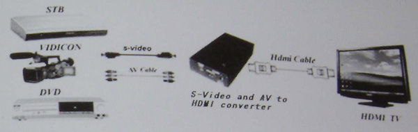 S-video connection